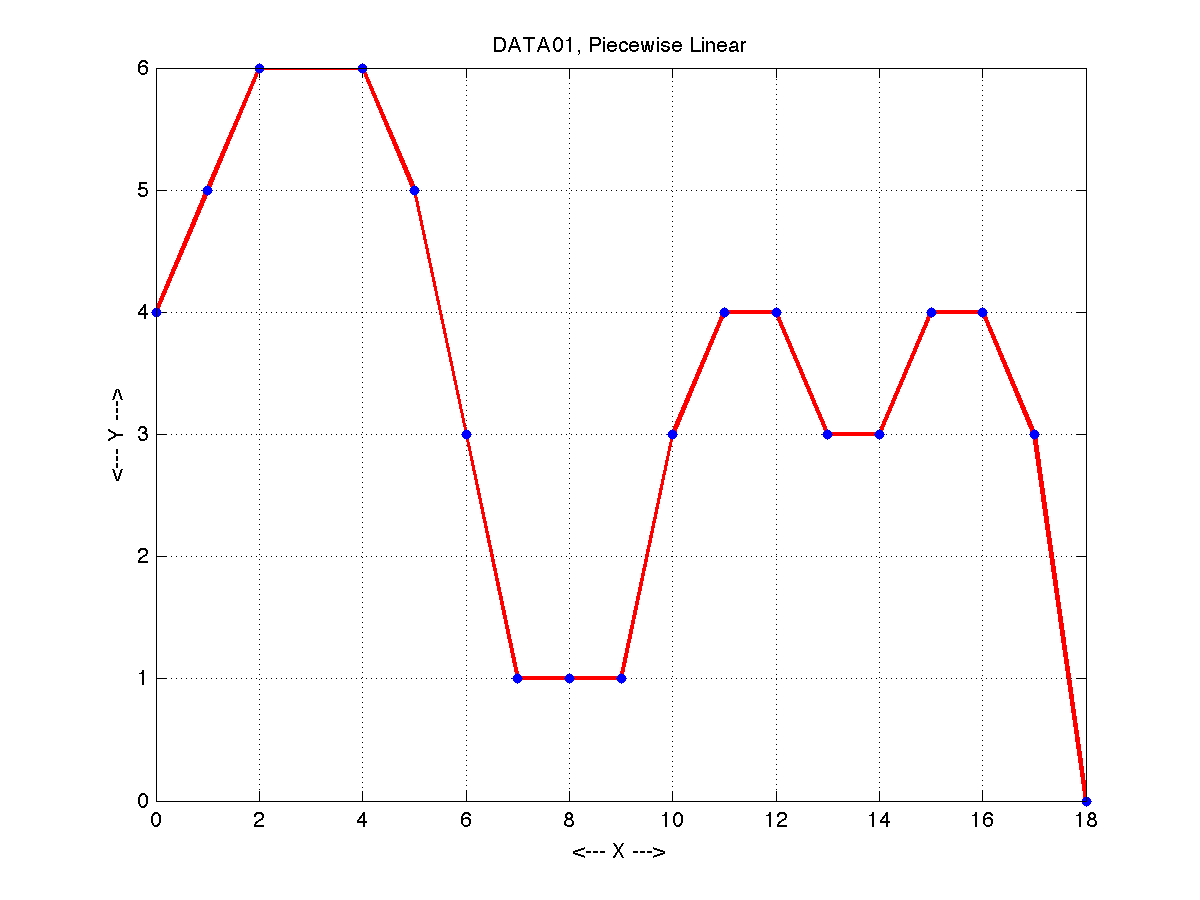 INTERPOLATION - Datasets for Interpolation