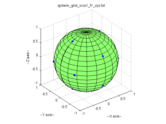SPHERE_GRID - Points, Lines, Faces on a Sphere