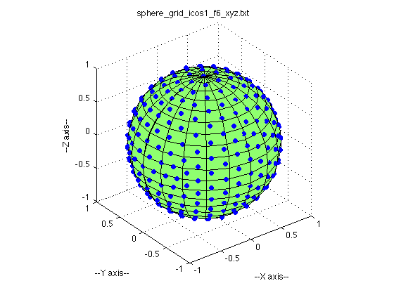 Beaches] Matlab plot3 sphere