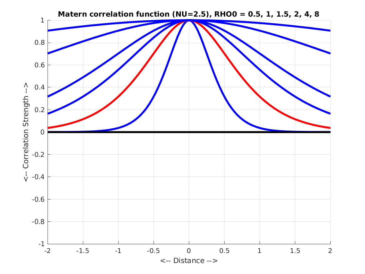 CORRELATION - Examples of Correlation Functions