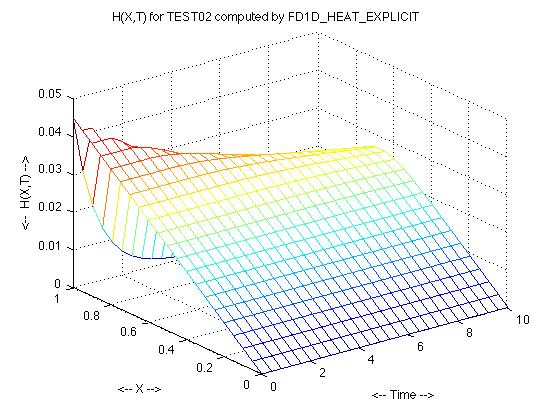 fd1d_heat_explicit_test