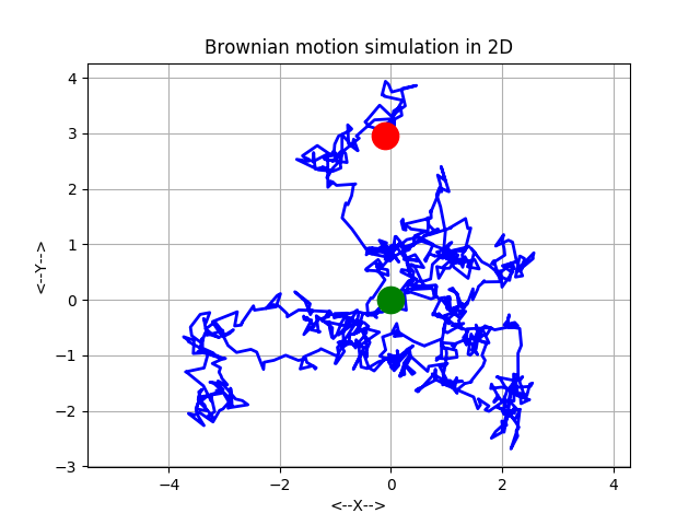 BROWNIAN_MOTION_SIMULATION - Simulation of Brownian Motion in M