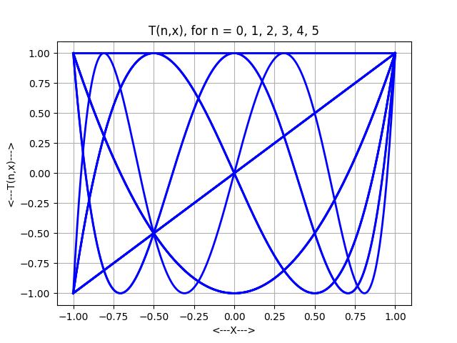CHEBYSHEV_POLYNOMIAL - Chebyshev Polynomials