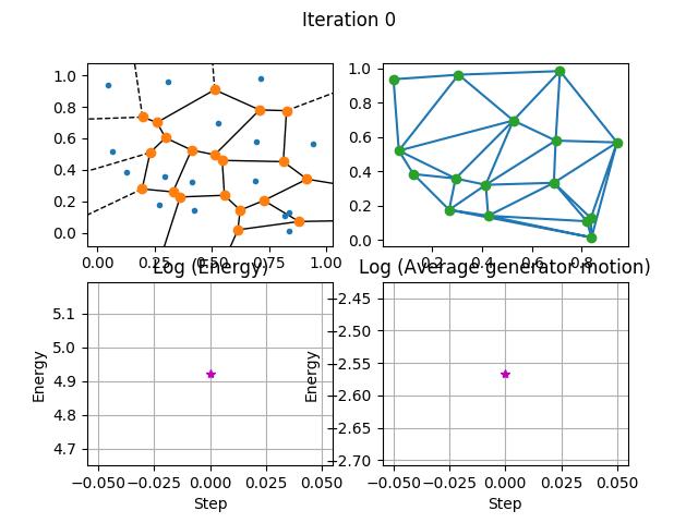 Cvt2dsampling Centroidal Voronoi Tessellation Cvt In The Unit