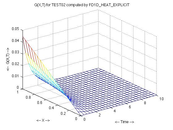 FD1D_HEAT_EXPLICIT - Time Dependent 1D Heat Equation, Finite