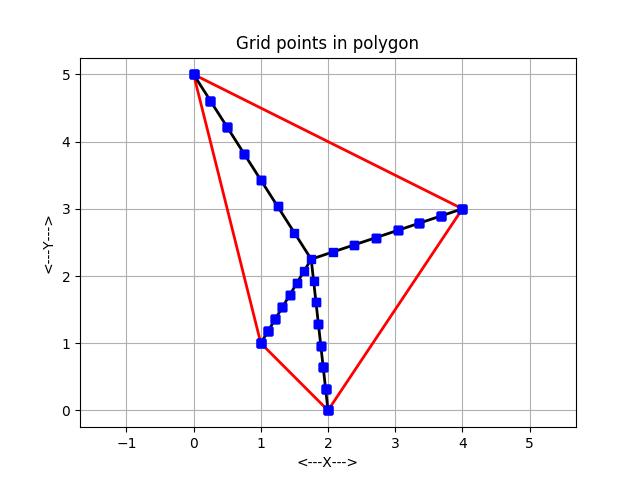 POLYGON_GRID - Grid Points in a Polygon
