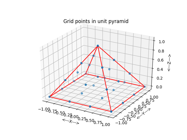 PYRAMID_GRID - Grid of Points Inside a Pyramid in 3D