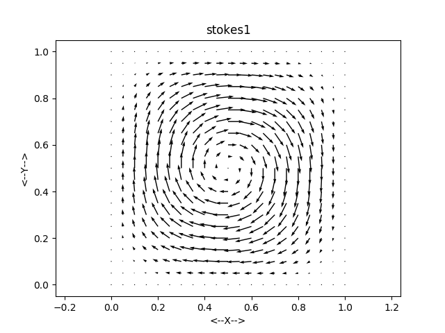 STOKES_2D_EXACT - Exact solutions to the 2D Incompressible Steady
