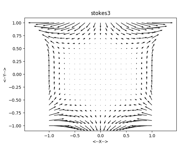 STOKES_2D_EXACT - Exact solutions to the 2D Incompressible
