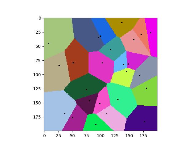 Voronoiplot Plot Voronoi Neighborhoods